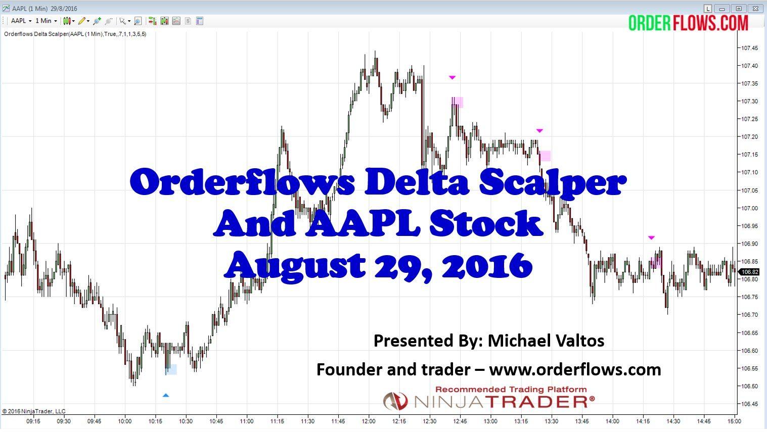 Order Flow Trading AAPL Apple Stock Using Orderflows Delta
