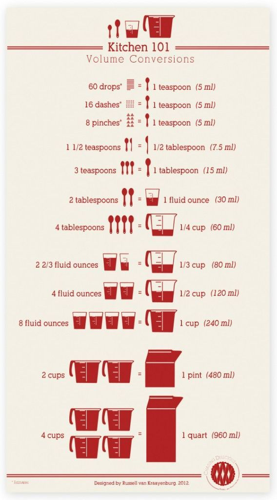 Free Printable Kitchen Conversions Chart  Kitchen Conversion