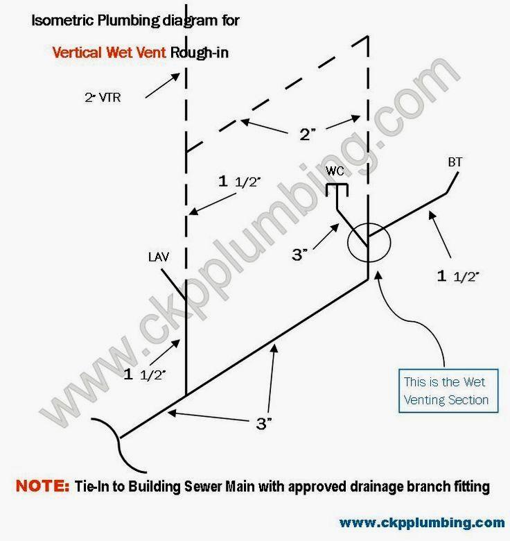 Bathroom Plumbing Rough In Diagram: Rough In Diagram Of Vertical Wet Vent, Plumbing Vent