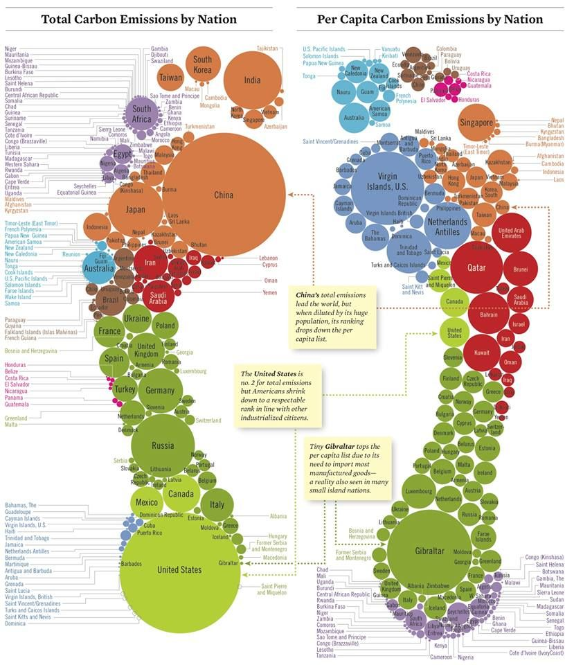 Tracking carbon emissions a footprint comparison of total carbon tracking carbon emissions a footprint comparison of total carbon dioxide emissions by nation and per capita pronofoot35fo Images