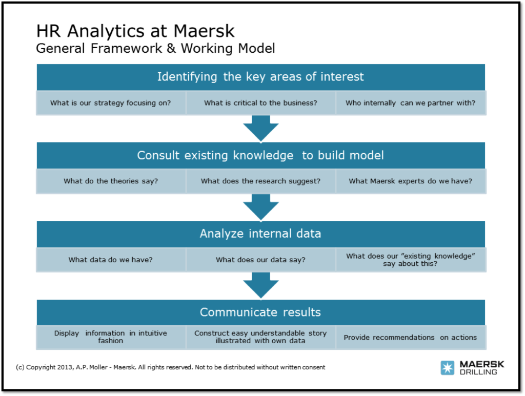 hr metrics maersk | HR Metrics | Pinterest