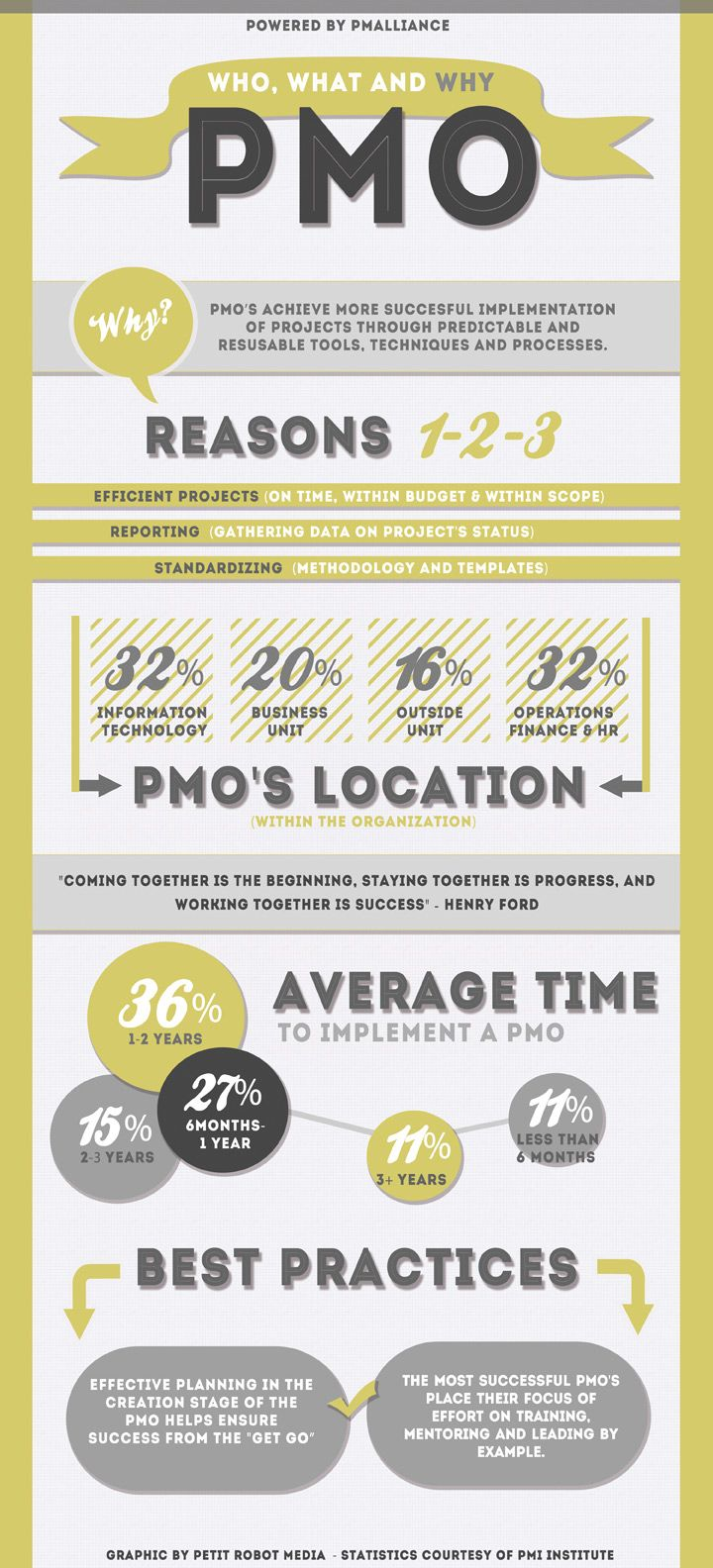 "Cool #projectmanagement #Infographic, for www.pm-alliance.com ""All about PMO's"" It explains why you should have one, what it takes to get a #PMO up and running and the best practices you should know about! By www.petitrobot.com"