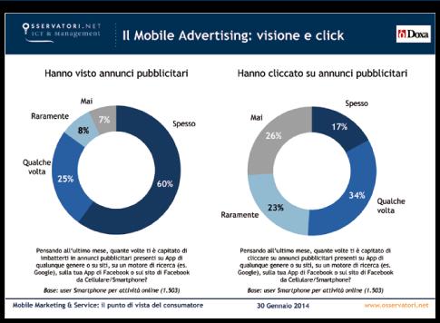 Quante persone ogni giorno ricevono Messaggi pubblicitari sul proprio Smartphone ? E quante di loro cliccano per vedere l'annuncio ? Osservatorio del Mobile Marketing