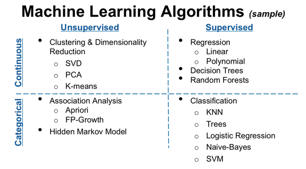 Training: Introduction to Machine Learning and Data Mining