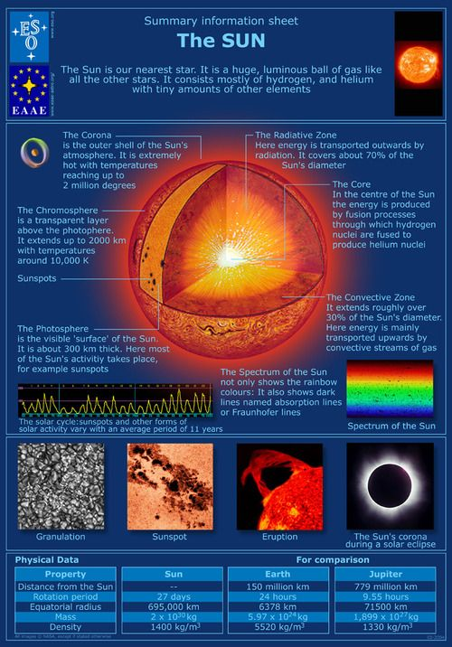 Summary Information Sheet About The Sun Solar System Solar