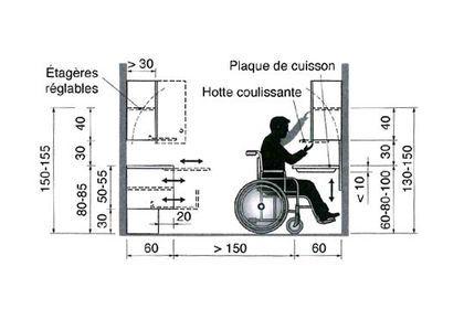 Une cuisine am nag e pour un fauteuil roulant meuble - Dimensions plan de travail cuisine ...