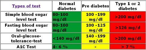 1000+ Ideen zu Blood Sugar Level Chart auf Pinterest | Diabetes ...
