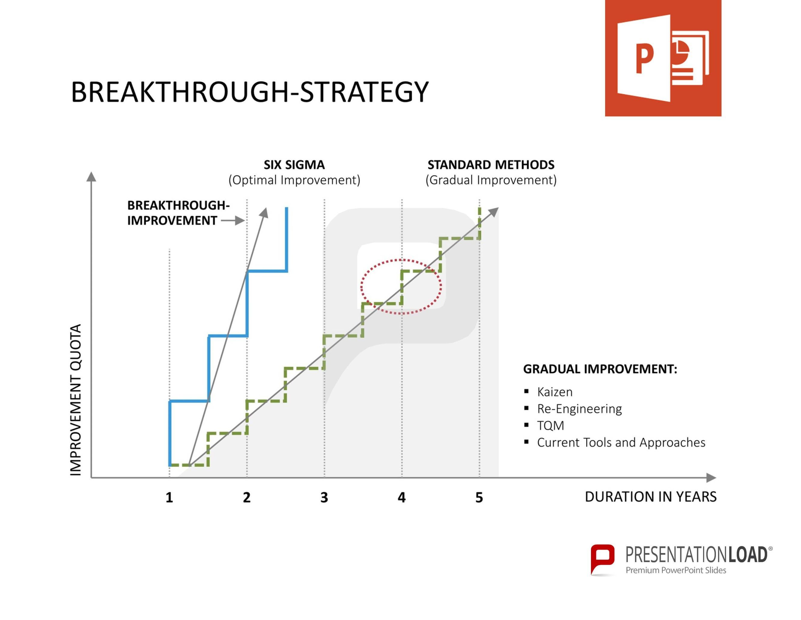Breakthrough-Strategy - Six Sigma – PowerPoint-templates @ http ...