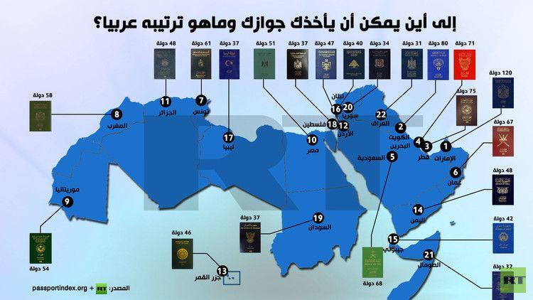 إنفوجرافيك إلى أين يمكن أن يأخذك جوازك وماهو ترتيبه عربيا World Screenshots Desktop Screenshot