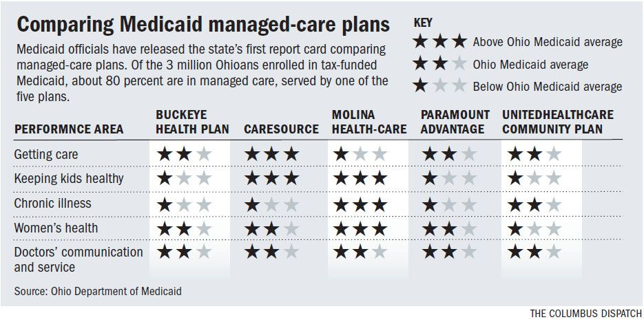 State Releases Report Card On Medicaid S Managed Care Plans