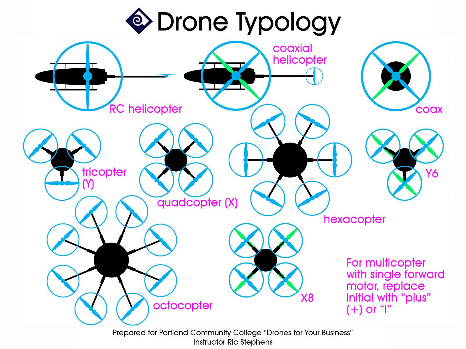 Photo of Drone Typology