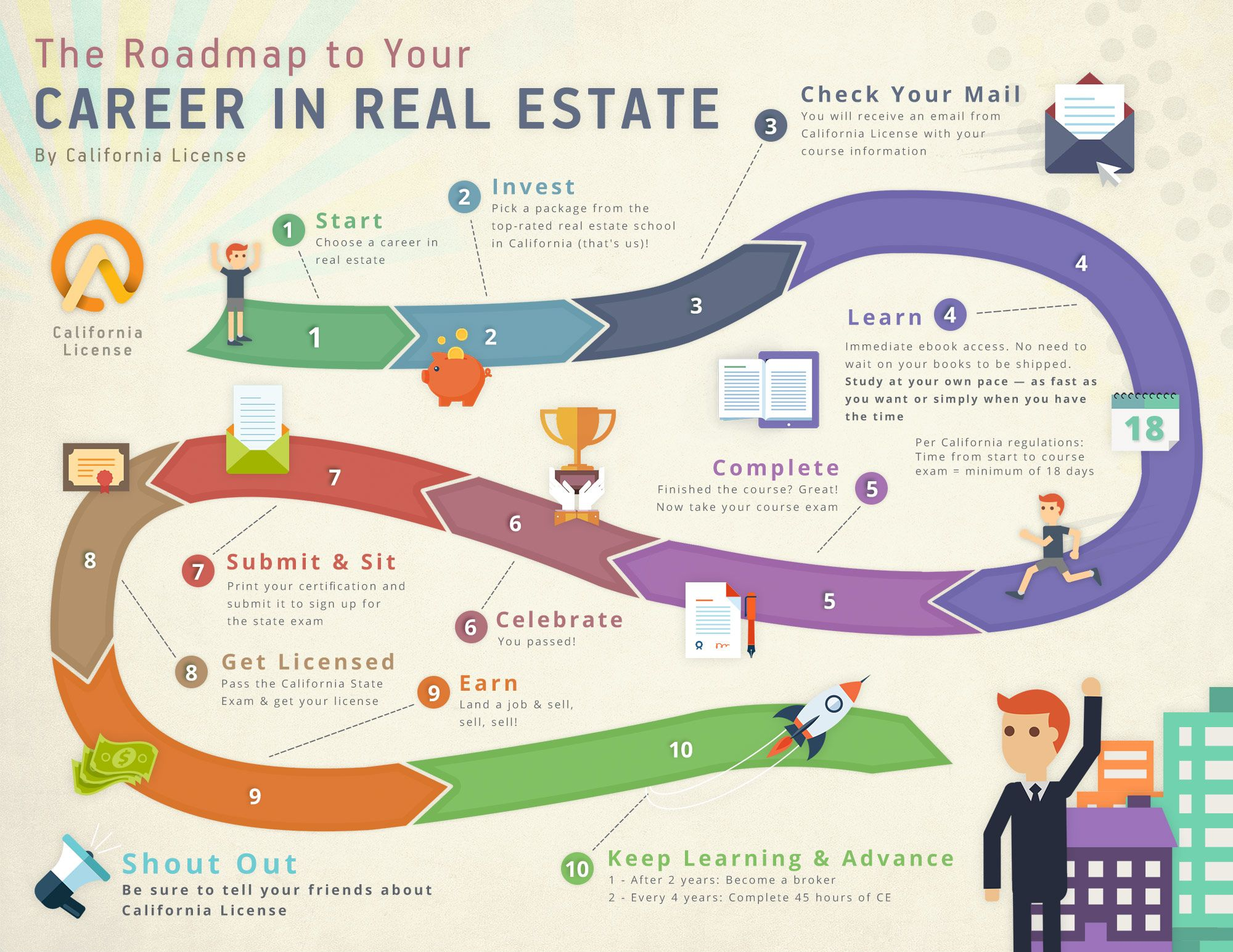 Careers in real estate california license infographic