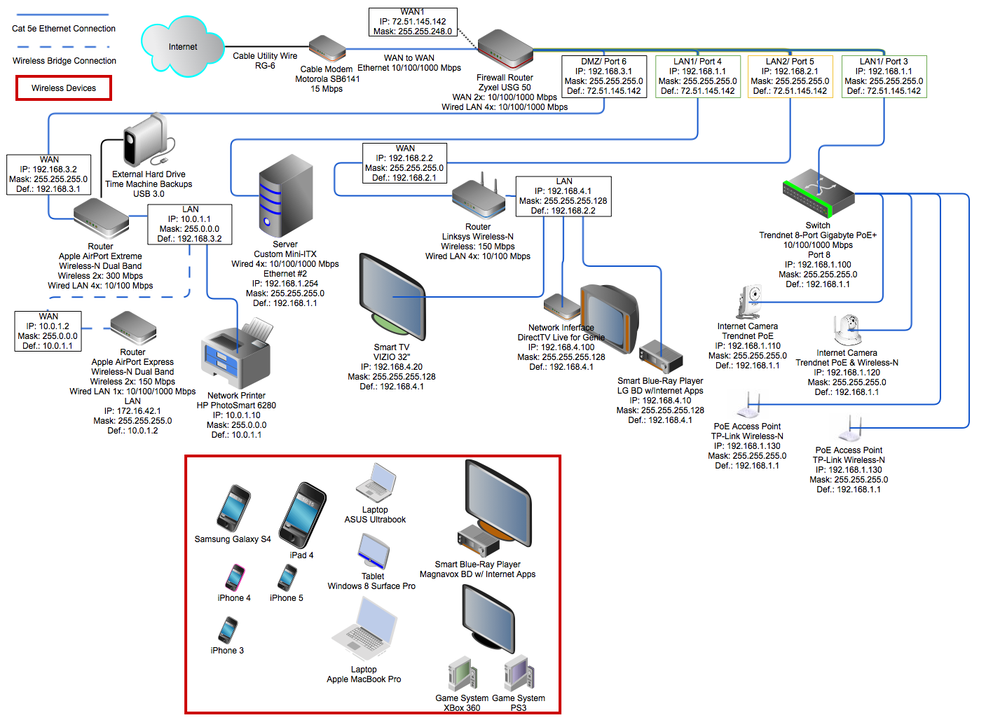 IP Address Assignments and DHCP Setup for Complex Home Network ...