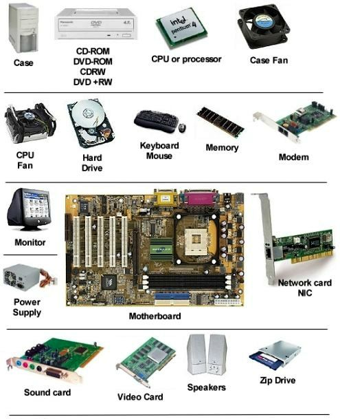 Simple Image Which Shows The Parts Of A Computer That We Scrap For Cash Computer Hardware Buy Computer Computer Basics