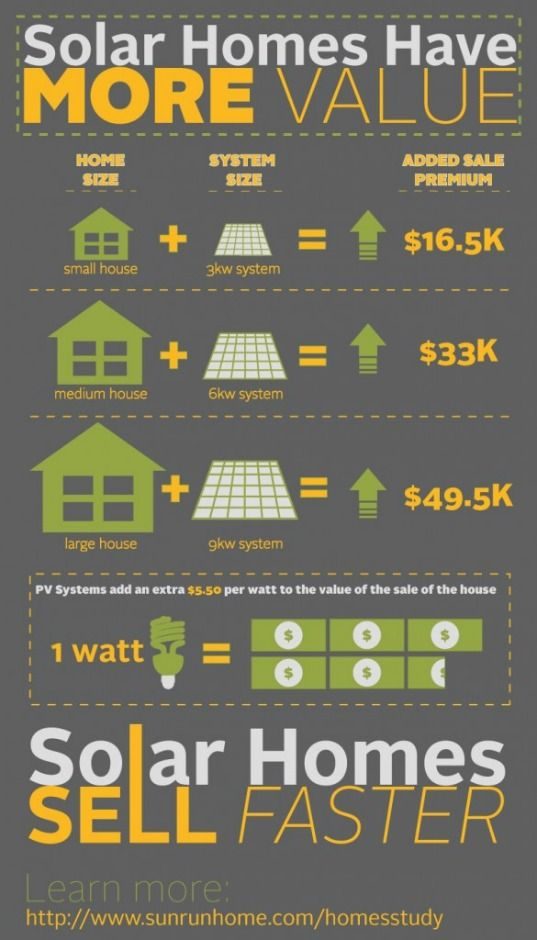 Solar Systems Increase The Value Of Homes By 5 50 Per Watt Installed Solar House Solar Energy Alternative Energy