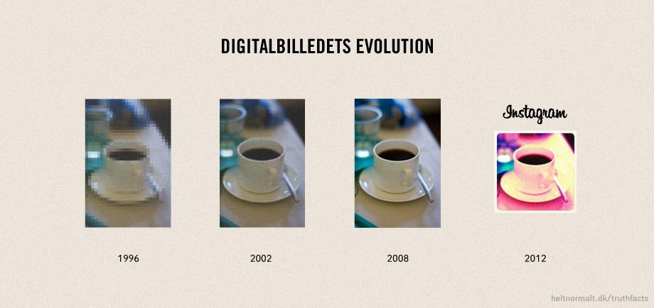 Digitalbilledets evolution
