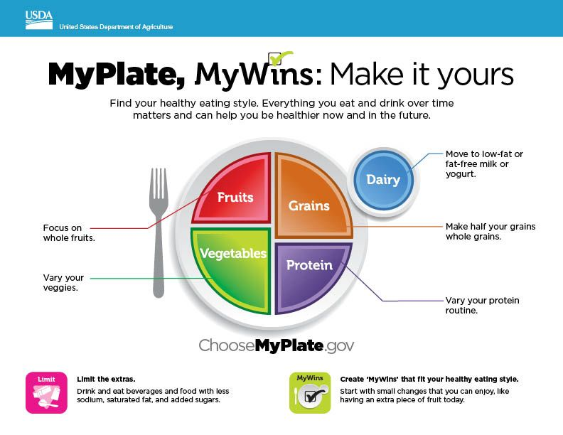 New Myplate Mywins Mini Poster Available In English Spanish
