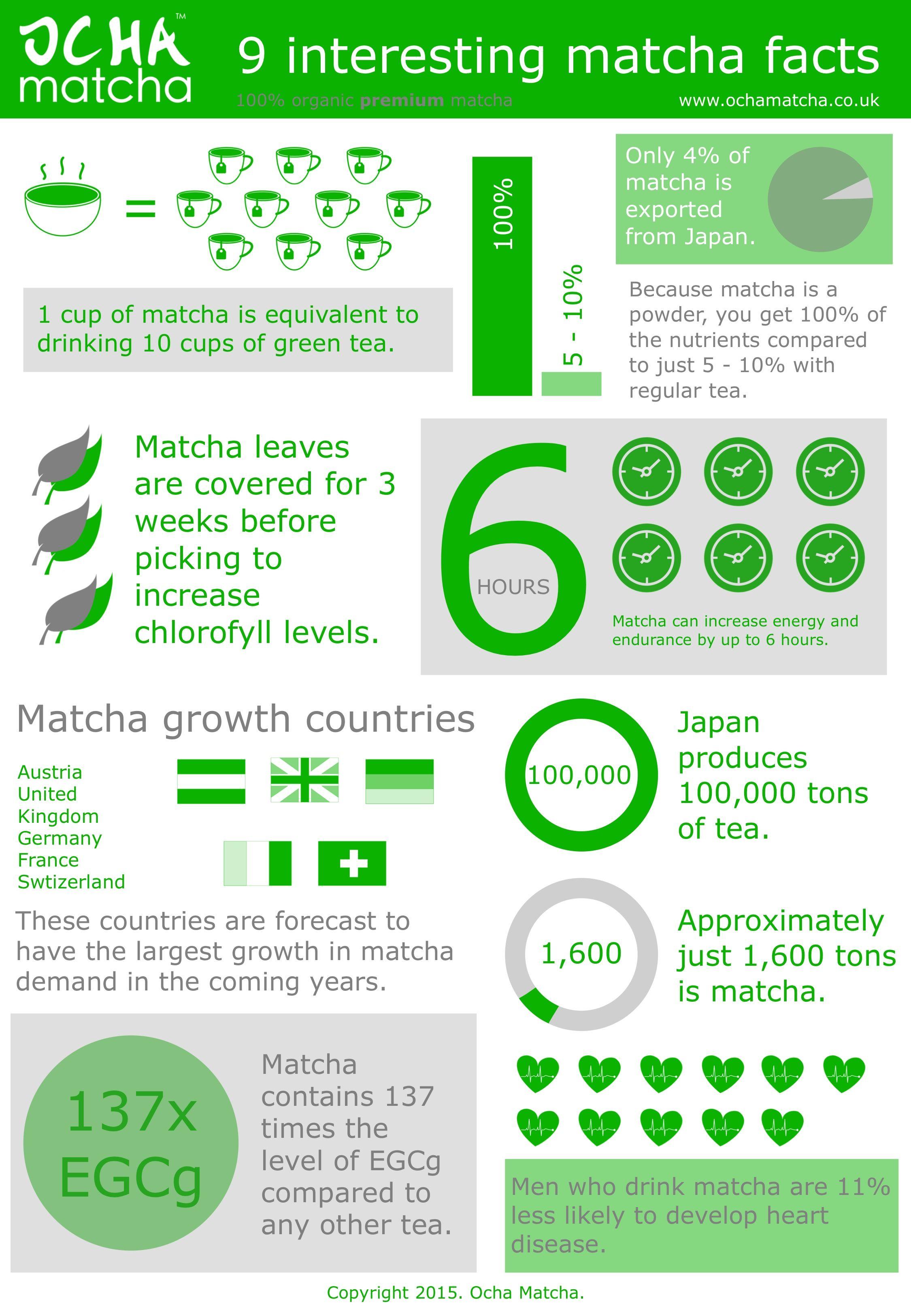 Health and Weight-Loss Benefits of Ocha or Japanese Green Tea pics