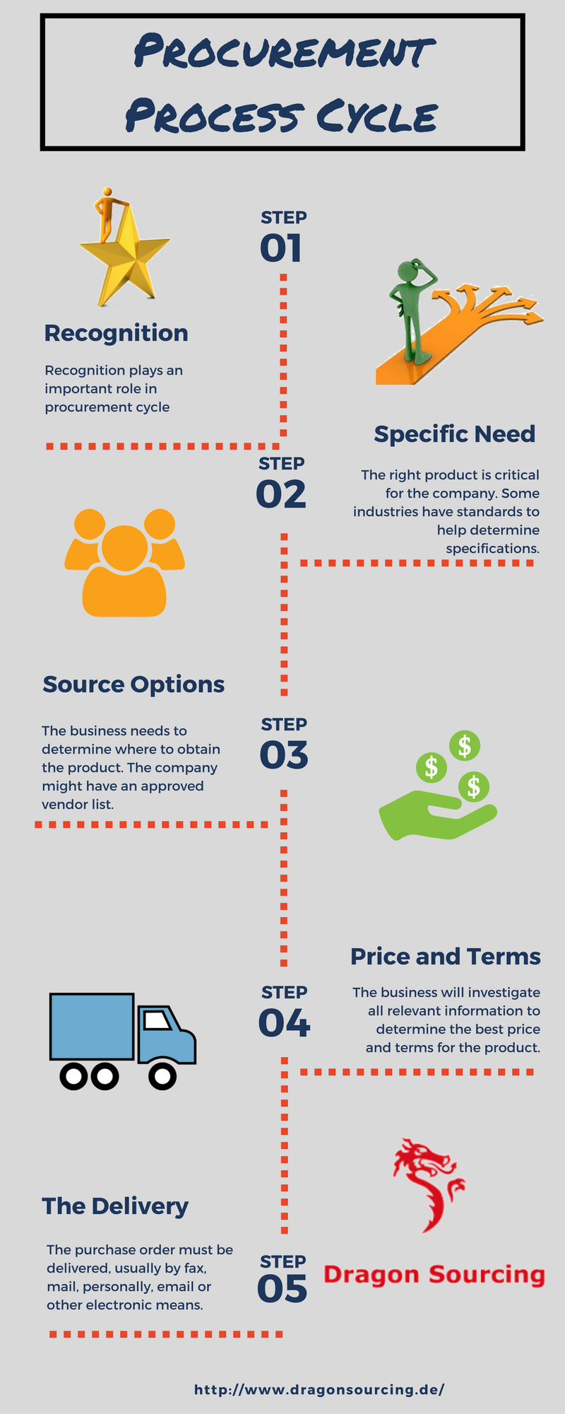The 25 best procurement process ideas on pinterest process the 25 best procurement process ideas on pinterest process control process flow diagram and work flow chart nvjuhfo Choice Image
