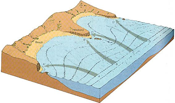 Wave Erosion Diagram Above Diagram Shows How Waves Tierra