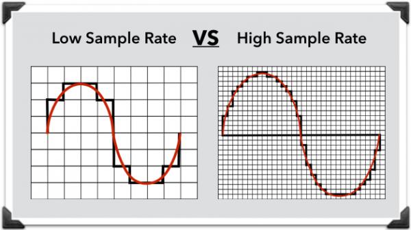 sample rate diagram http://ehomerecordingstudio.com/digital-audio ...