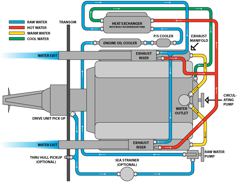 Marine Full Closed Cooling System | Boating engine and accessories | Cooling system, Marines, Closer