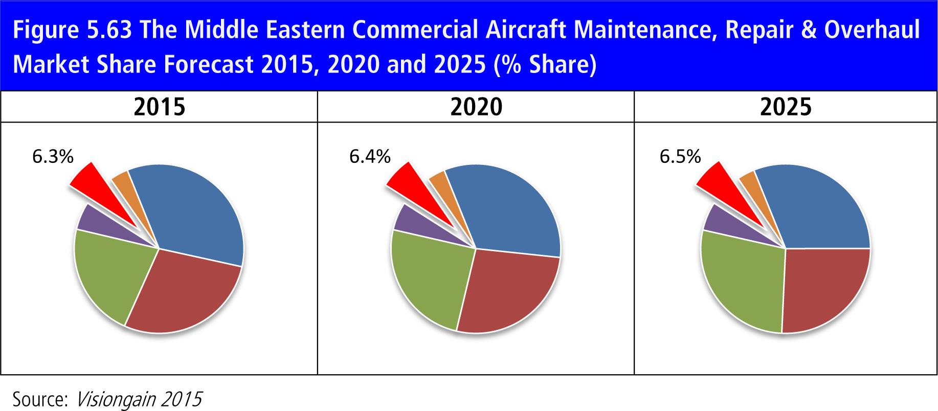 Commercial Aircraft Maintenance Repair Overhaul Mro Market Forecast 2015 2025