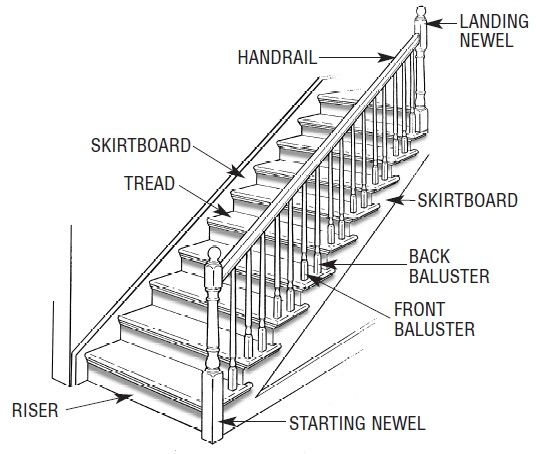 Attractive Stair Part Diagram