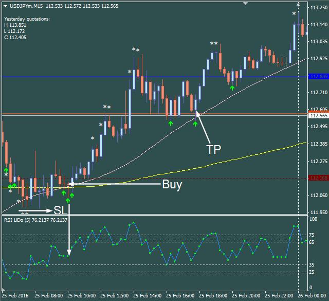 Forex trading system blog форум пифы