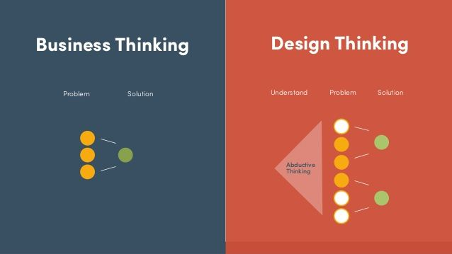 Guide What Does An Instructional Designer Do Elearning Mind Design Thinking Process Design Thinking Ux Design