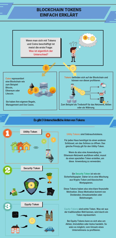 Was ist ein Bitcoin-Token aus