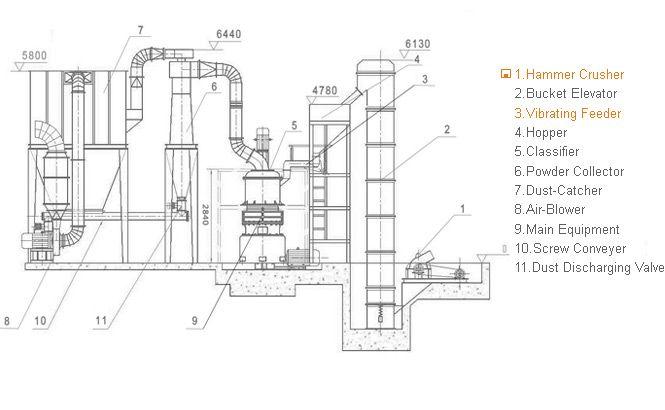 Takamaz Machinery Co Ltd Mail: Pin By Shanghai Clirik Machinery Co., LTD On Raymond Mill