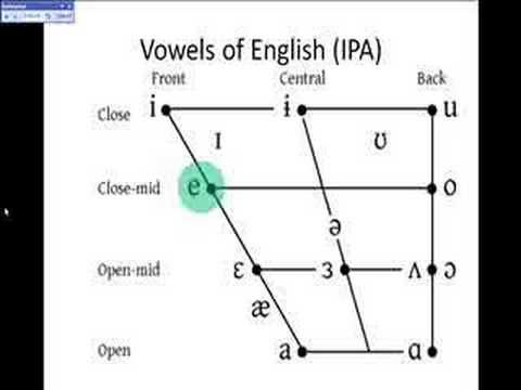 Fascinating Video Showing The Vowels On Ipa Chart Sung During A