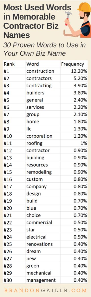 301 Great Catchy Contractor Company Names Words To Use How To Memorize Things Company Names
