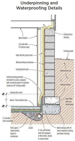 Lowering A Basement Floor Waterproofing Basement Concrete Footings Basement Flooring