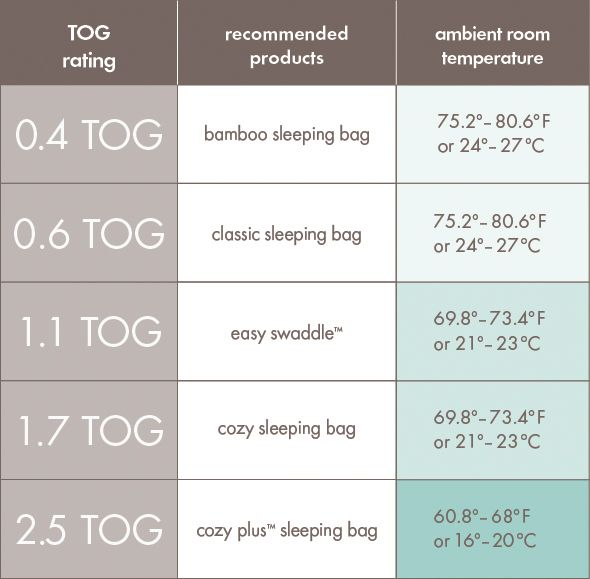 Tog Chart 1 Jpg Baby Sleep Tog Rating Sleep Sacks