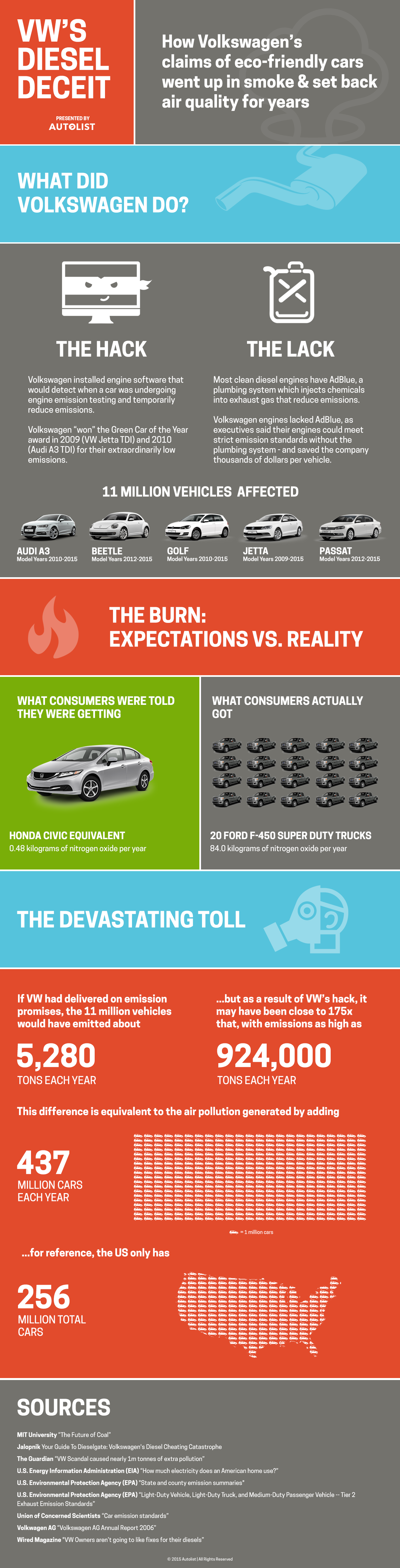 Volkswagenscandal Infographic Talking About The Vw