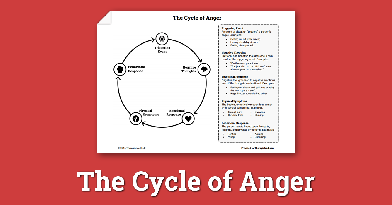 The Cycle Of Anger Worksheet Therapist Aid Anger Worksheets Therapy Worksheets Anger