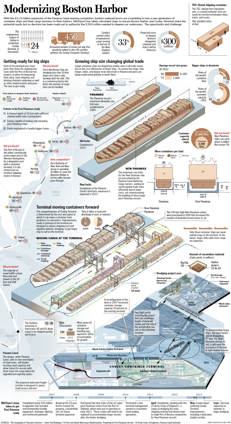 Historically Boston Harbor Has Played A Strategic Role In The Shipping Trade Because Of Its Geograp With Images Infographic Transportation Engineering Marine Engineering