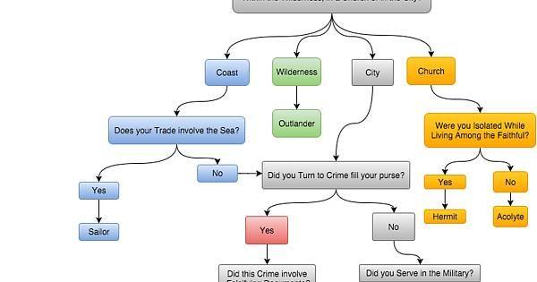 d d 5e flow charts rpg writing tools resources pinterest
