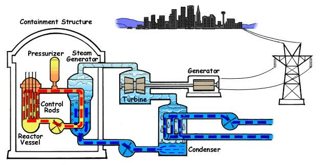 How Nuclear Power Stations Work Nuclear Power Plant Nuclear Power Nuclear Energy