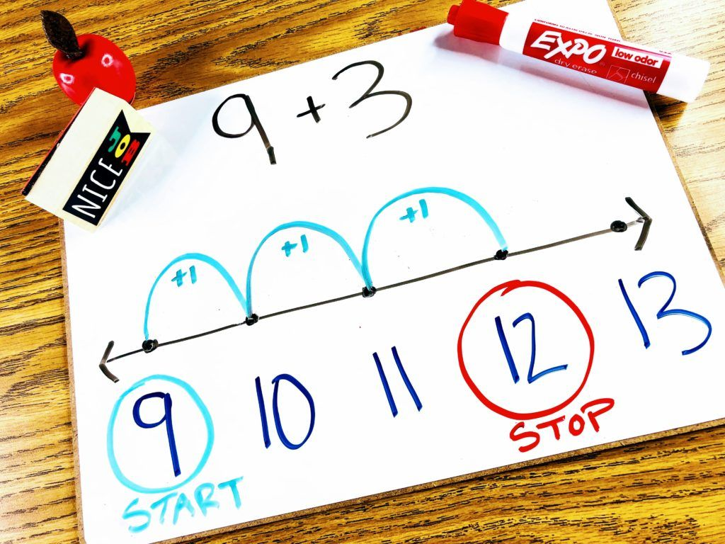 Addition Counting On Strategy