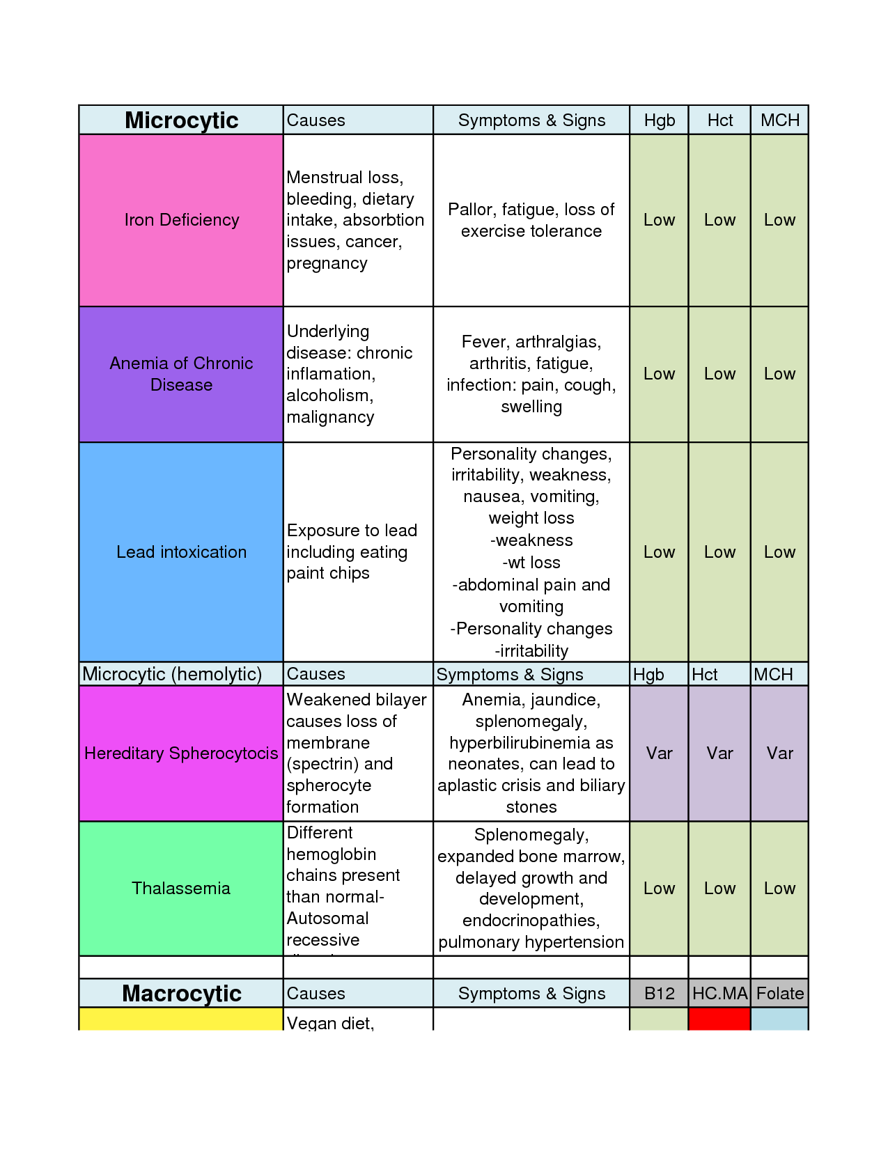 Types Of Anemia Chart