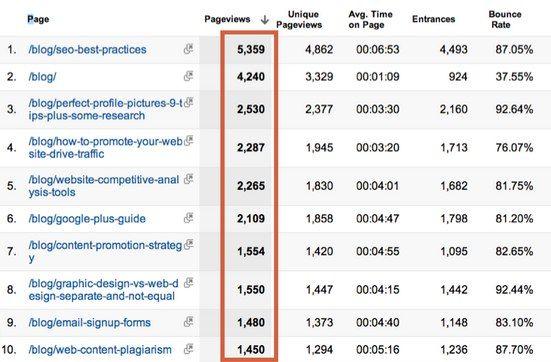 Google Analytics: How to Make Smart Marketing Decisions