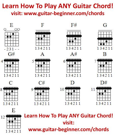 A Beginner Guitar Chord Chart That You Can Print And Keep. These