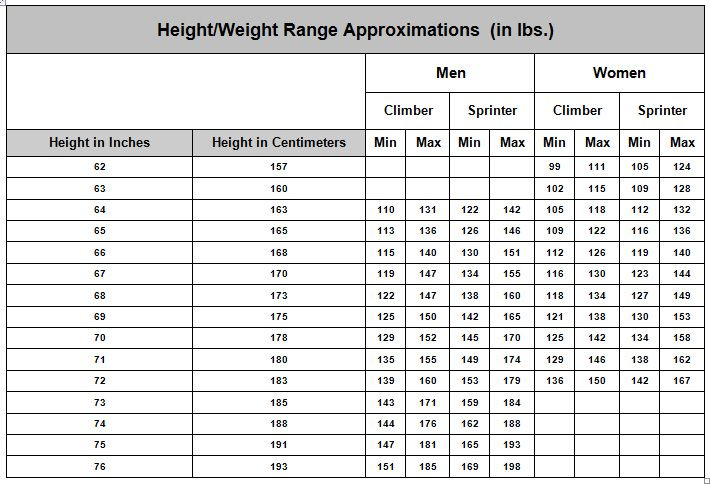 Cycling Body Weight Chart - Wenzel Coaching | bikes and bike frames ...