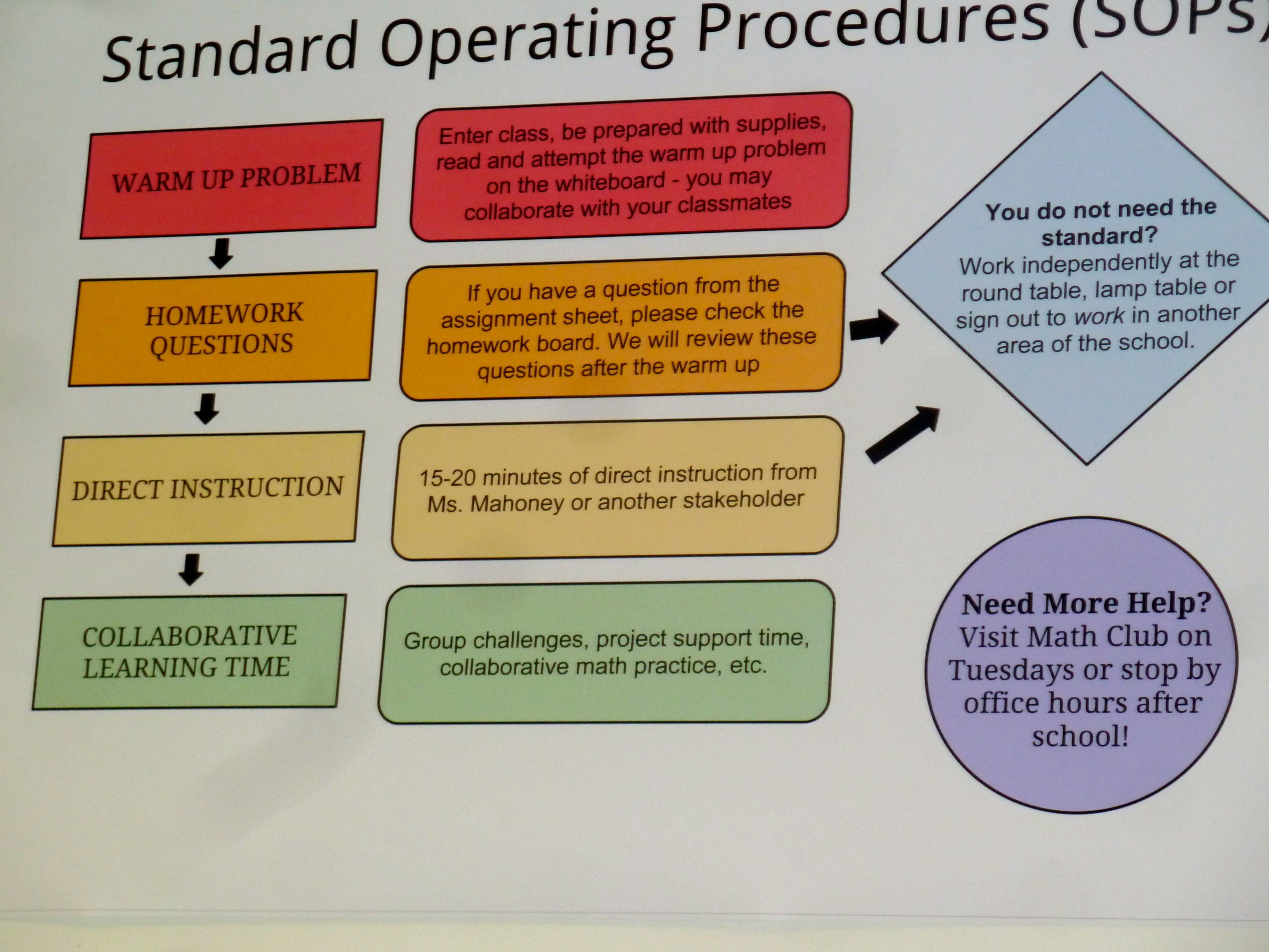 Math Instruction Standard Operating Procedures Ms
