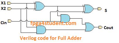Verilog Code For Full Adder Coding Technology Projects Digital Technology