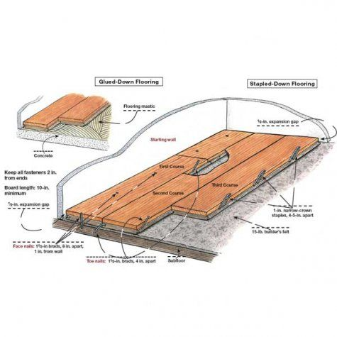 How To Lay Engineered Wood Floors Carpentry Wood Flooring And Woods