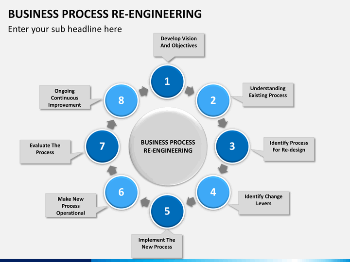 Business Process Re Engineering Powerpoint Template Business